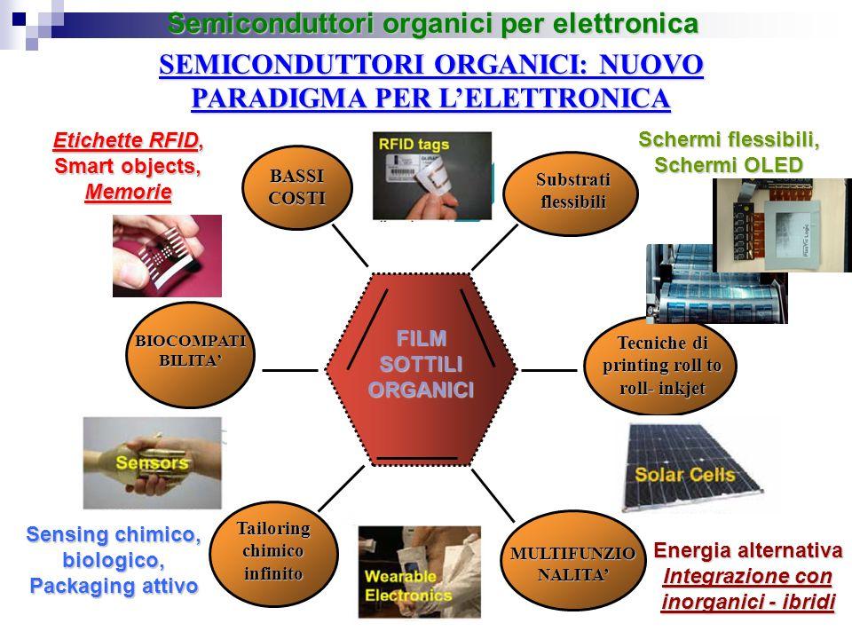 Transistor organici (OFET): attività di ricerca e linee di sviluppo