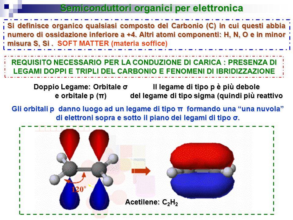 SENSORI DI GAS: Esempi in letteratura Upon exposure to a saturated atmosphere of 1-pentanol in N 2 Semiconduttori organici per elettronica APPLICAZIONI O-FET: SENSORI SENSORI DI PRESSIONE: Esempi in letteratura The robot skin