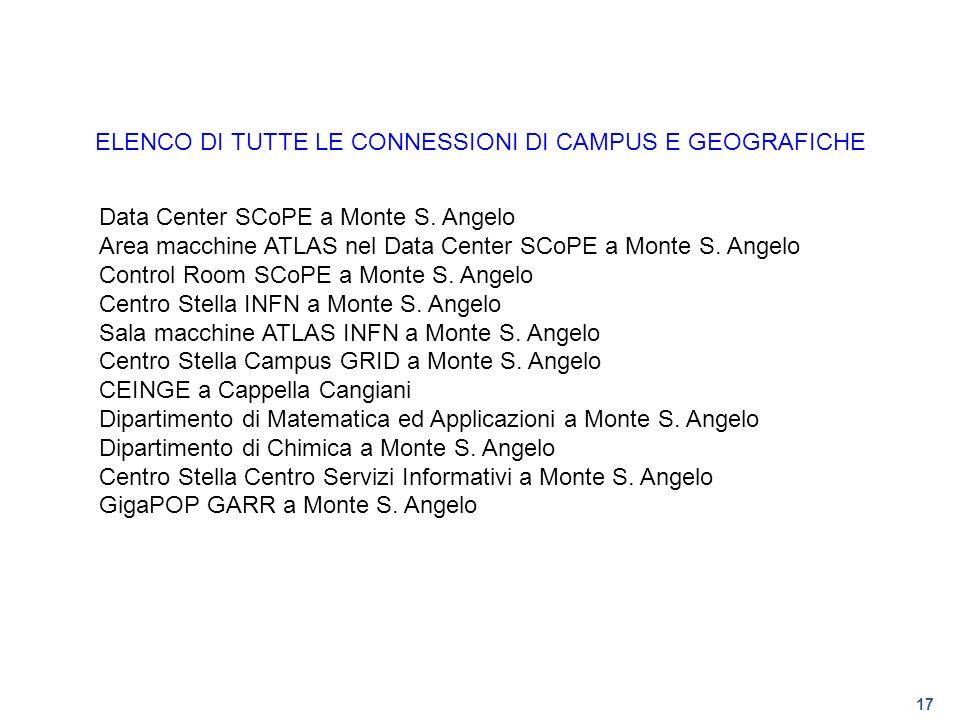 17 ELENCO DI TUTTE LE CONNESSIONI DI CAMPUS E GEOGRAFICHE Data Center SCoPE a Monte S. Angelo Area macchine ATLAS nel Data Center SCoPE a Monte S. Ang