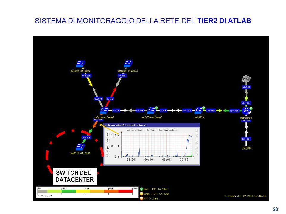 20 SISTEMA DI MONITORAGGIO DELLA RETE DEL TIER2 DI ATLAS SWITCH DEL DATACENTER
