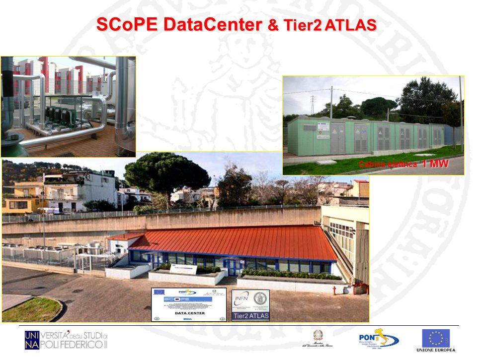 34 LATTIVITA ATLAS Sono proseguiti gli studi su larga scala dellesperimento ATLAS sulle macchine del progetto SCoPE e sono stati istallati e collaudati server e storage del Tier-2 ATLAS presente sia nel centro SCoPE sia presso il Dip.