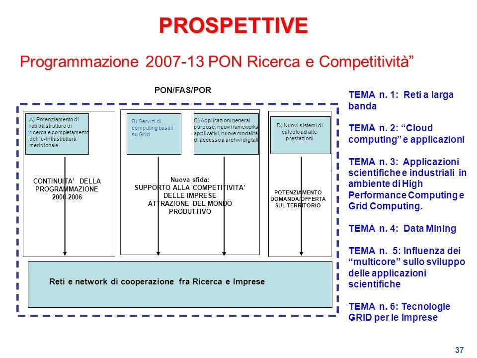37 PROSPETTIVE Programmazione 2007-13 PON Ricerca e Competitività POTENZIAMENTO DOMANDA/OFFERTA SUL TERRITORIO Reti e network di cooperazione fra Rice