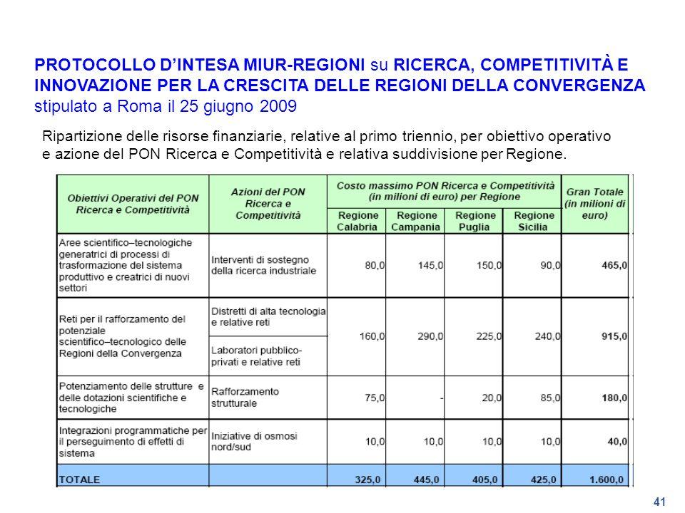 41 PROTOCOLLO DINTESA MIUR-REGIONI su RICERCA, COMPETITIVITÀ E INNOVAZIONE PER LA CRESCITA DELLE REGIONI DELLA CONVERGENZA stipulato a Roma il 25 giug