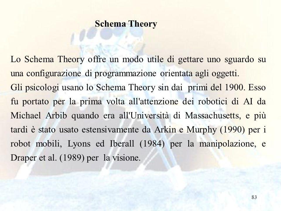 83 Schema Theory Lo Schema Theory offre un modo utile di gettare uno sguardo su una configurazione di programmazione orientata agli oggetti. Gli psico