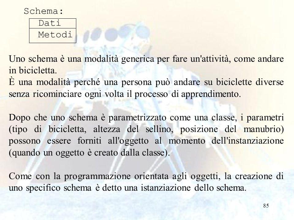 85 Schema: Dati Metodi Uno schema è una modalità generica per fare un'attività, come andare in bicicletta. È una modalità perché una persona può andar