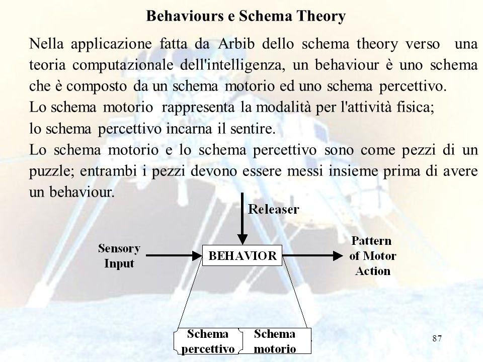 87 Behaviours e Schema Theory Nella applicazione fatta da Arbib dello schema theory verso una teoria computazionale dell'intelligenza, un behaviour è