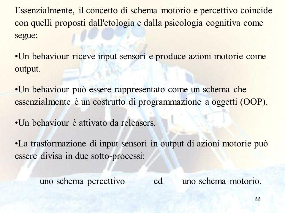 88 Essenzialmente, il concetto di schema motorio e percettivo coincide con quelli proposti dall'etologia e dalla psicologia cognitiva come segue: Un b
