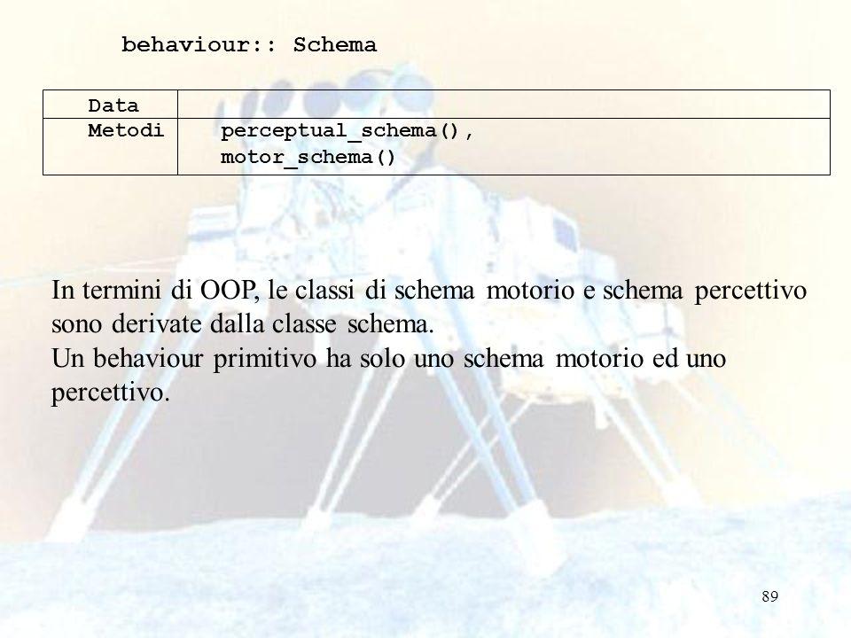 89 behaviour:: Schema Data Metodiperceptual_schema(), motor_schema() In termini di OOP, le classi di schema motorio e schema percettivo sono derivate