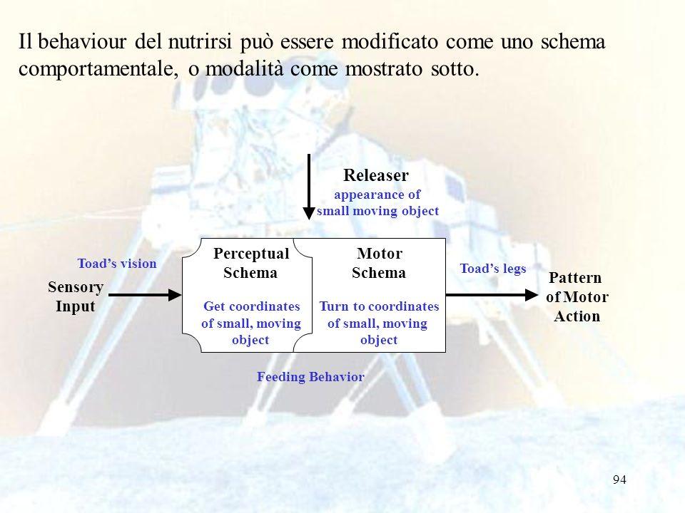 94 Il behaviour del nutrirsi può essere modificato come uno schema comportamentale, o modalità come mostrato sotto. Sensory Input Pattern of Motor Act