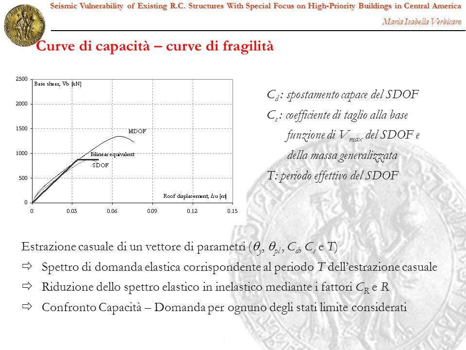 Estrazione casuale di un vettore di parametri ( y, pl, C d, C s e T) Spettro di domanda elastica corrispondente al periodo T dellestrazione casuale Ri