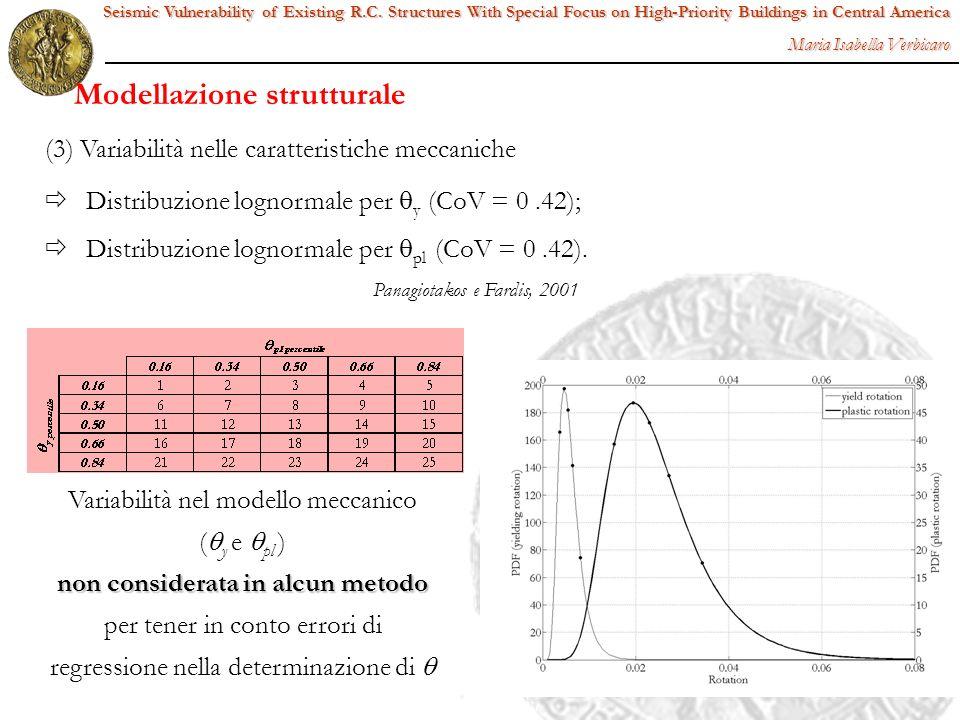 (3) Variabilità nelle caratteristiche meccaniche Distribuzione lognormale per y (CoV = 0.42); Distribuzione lognormale per pl (CoV = 0.42). Variabilit