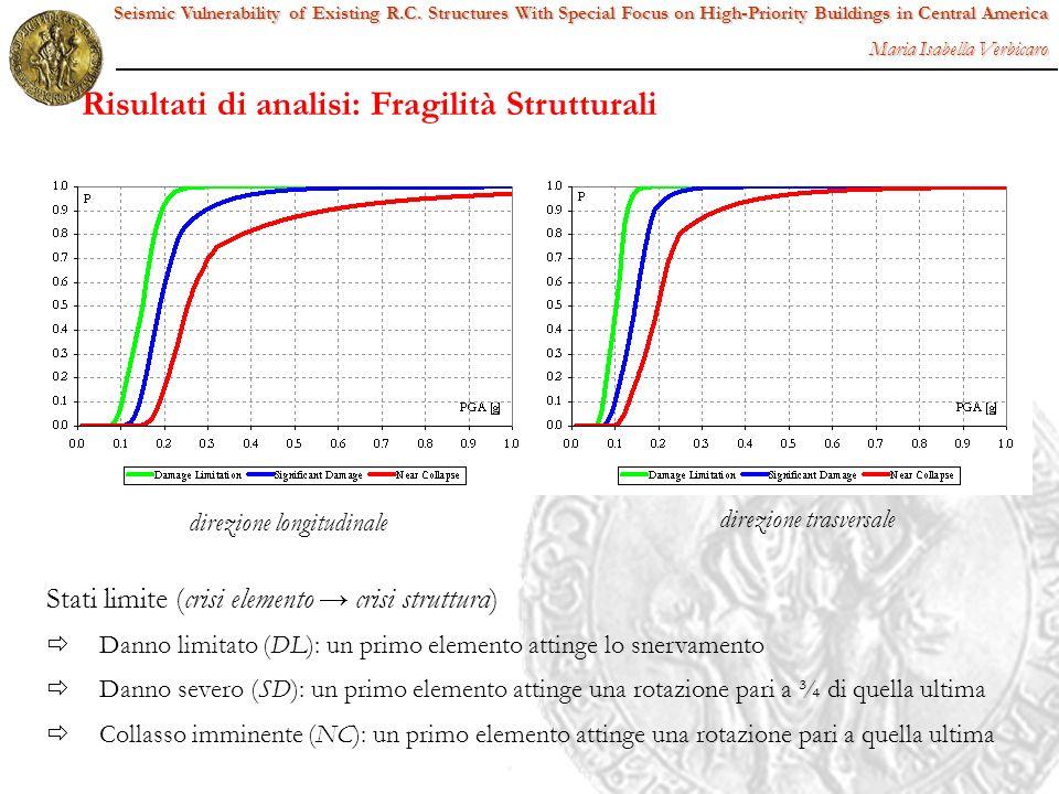 direzione longitudinale direzione trasversale Stati limite (crisi elemento crisi struttura) Danno limitato (DL): un primo elemento attinge lo snervame