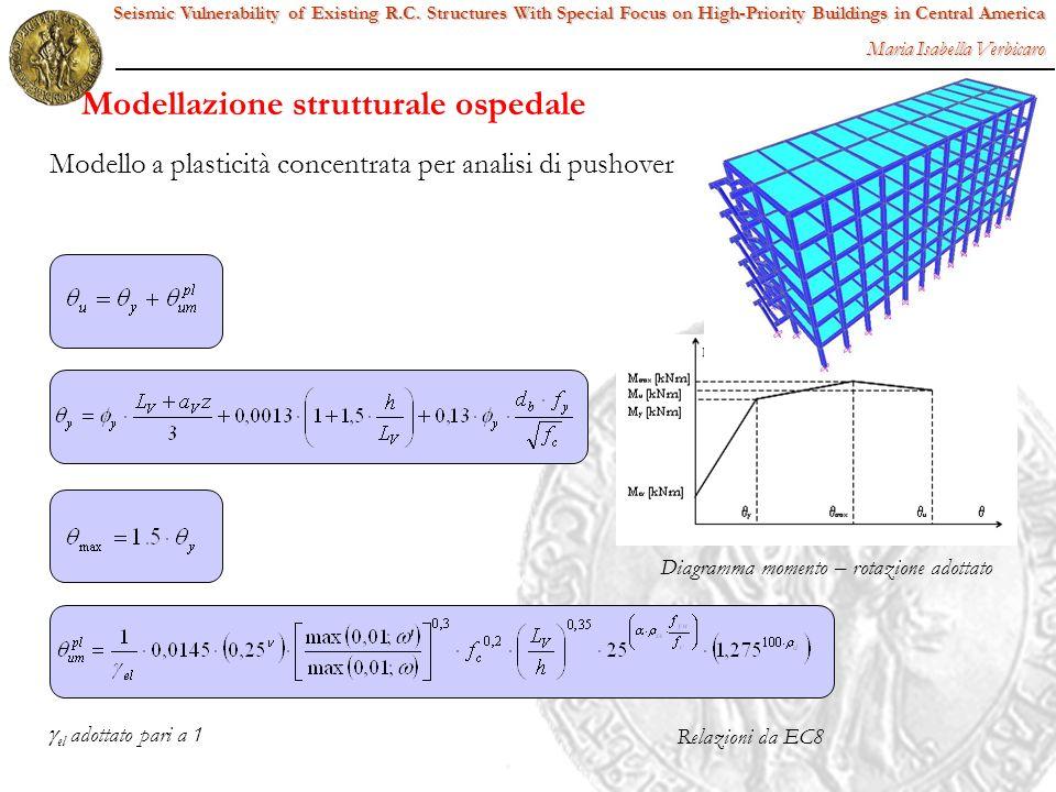 Modello a plasticità concentrata per analisi di pushover Diagramma momento – rotazione adottato el adottato pari a 1 Relazioni da EC8 Seismic Vulnerab