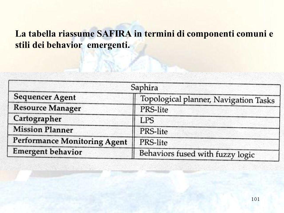 101 La tabella riassume SAFIRA in termini di componenti comuni e stili dei behavior emergenti.