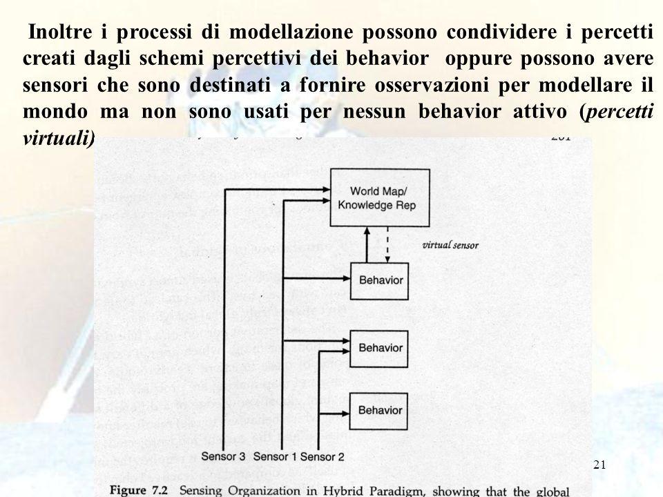 22 L organizzazione delle primitive SENS-PLAN-ACT nel paradigma ibrido è concettualmente diviso in una parte reattiva (reattore) e in una parte deliberativa (deliberatore).