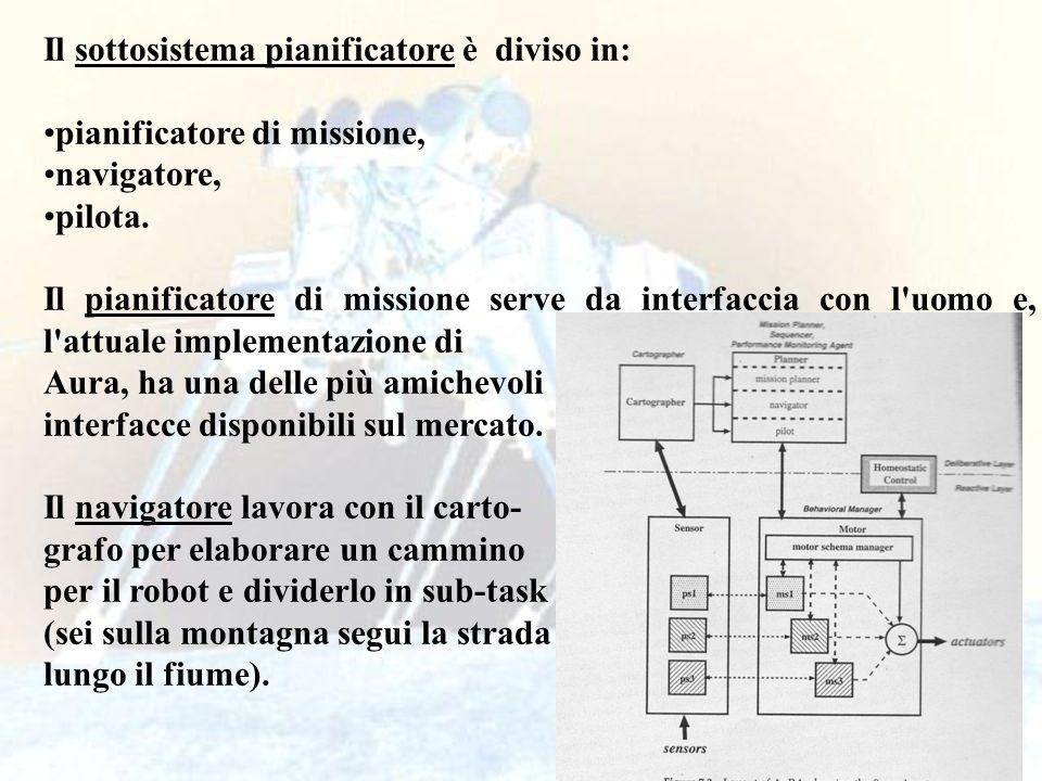 44 Il pilota prende il primo sub-task e procura le informazioni necessarie (terreno, tipo di foglie etc) per generare il comportamento.