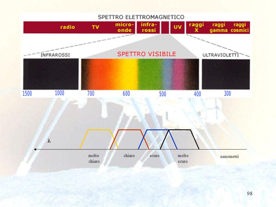 99 vicinoabbastanza vicino lontanomolto lontano cm distanze 10 20 30 40 50 60 70 80 90 100 110 120 130 140 molto chiaro scuromolto scuro nanometri Web cam 700 600 500 400 300 Sonar