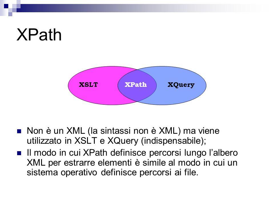 XPath Non è un XML (la sintassi non è XML) ma viene utilizzato in XSLT e XQuery (indispensabile); Il modo in cui XPath definisce percorsi lungo lalbero XML per estrarre elementi è simile al modo in cui un sistema operativo definisce percorsi ai file.