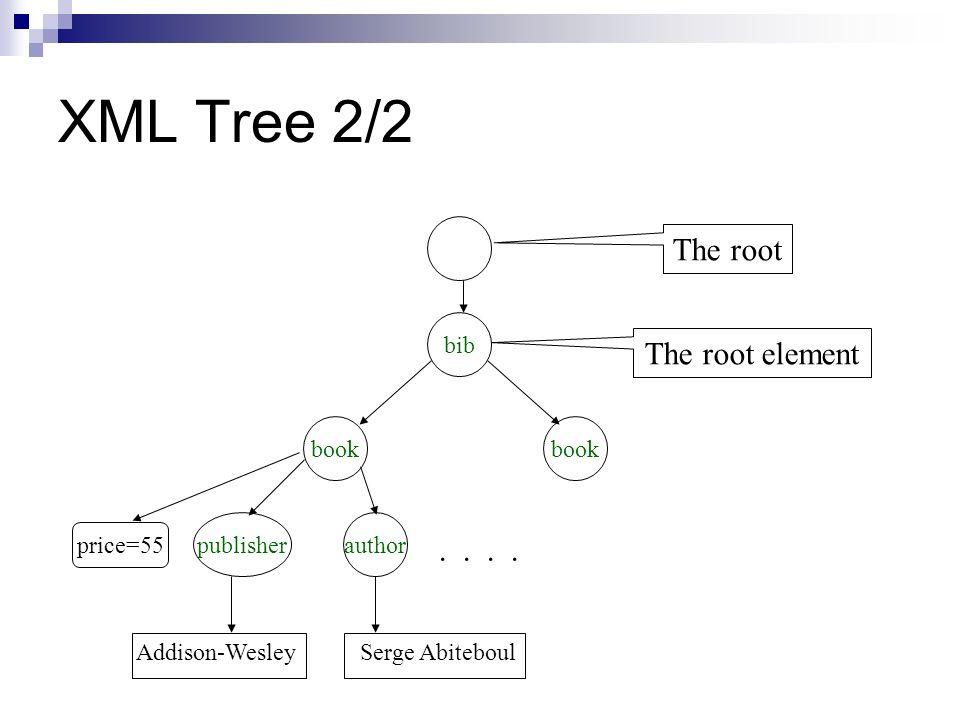 XML Tree 2/2 bib book publisherauthor..