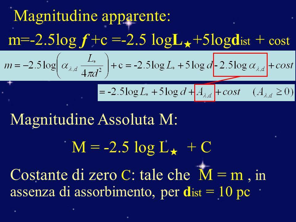Magnitudine apparente: m=-2.5log f +c =-2.5 logL +5logd ist + cost Magnitudine Assoluta M: M = -2.5 log L + C Costante di zero C : tale che M = m, in