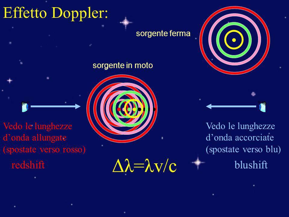 Effetto Doppler: Vedo le lunghezze donda allungate (spostate verso rosso) Vedo le lunghezze donda accorciate (spostate verso blu) blushiftredshift Δλ=