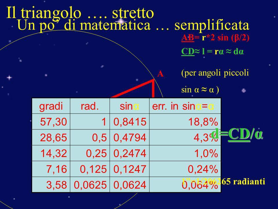Un po di matematica … semplificata O C A B dβ AB= r*2 sin (β/2) l r D d α Il triangolo …. stretto CD l = rα dα (per angoli piccoli sin α α ) + gradira