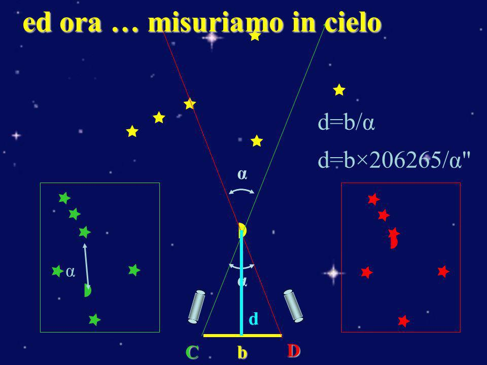 R d α α parallasse diurna Alla ricerca della base …nel sistema solare …il raggio della Terra α= 1 d=1.3×10 9 Km stella più vicina d=4.04×10 13 Km !.