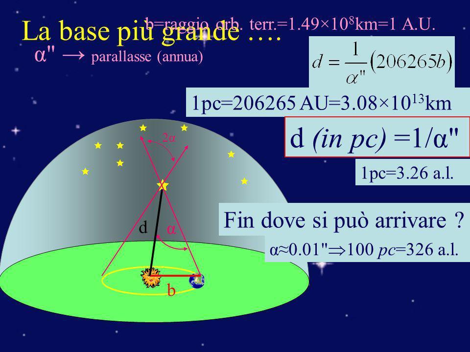 b 2α2α α La base più grande …. b=raggio orb. terr.=1.49×10 8 km=1 A.U. d 1pc=206265 AU=3.08×10 13 km α