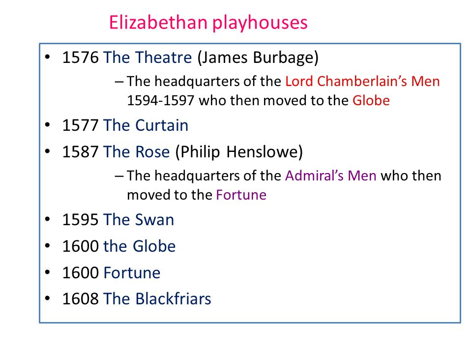 Elizabethan playhouses 1576 The Theatre (James Burbage) – The headquarters of the Lord Chamberlains Men 1594-1597 who then moved to the Globe 1577 The Curtain 1587 The Rose (Philip Henslowe) – The headquarters of the Admirals Men who then moved to the Fortune 1595 The Swan 1600 the Globe 1600 Fortune 1608 The Blackfriars