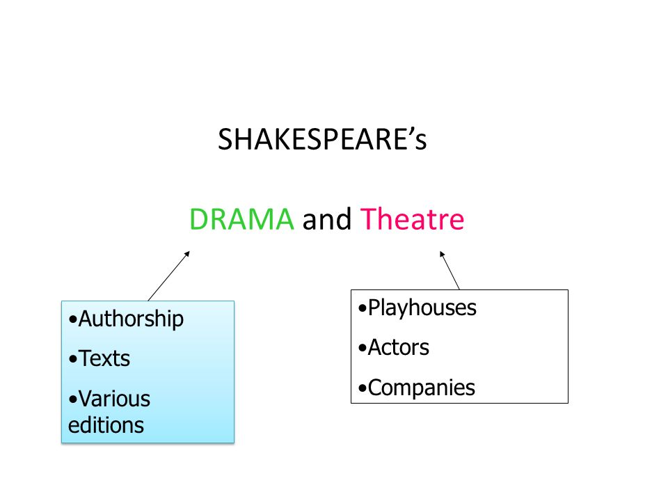 SHAKESPEAREs DRAMA and Theatre Playhouses Actors Companies Authorship Texts Various editions Authorship Texts Various editions