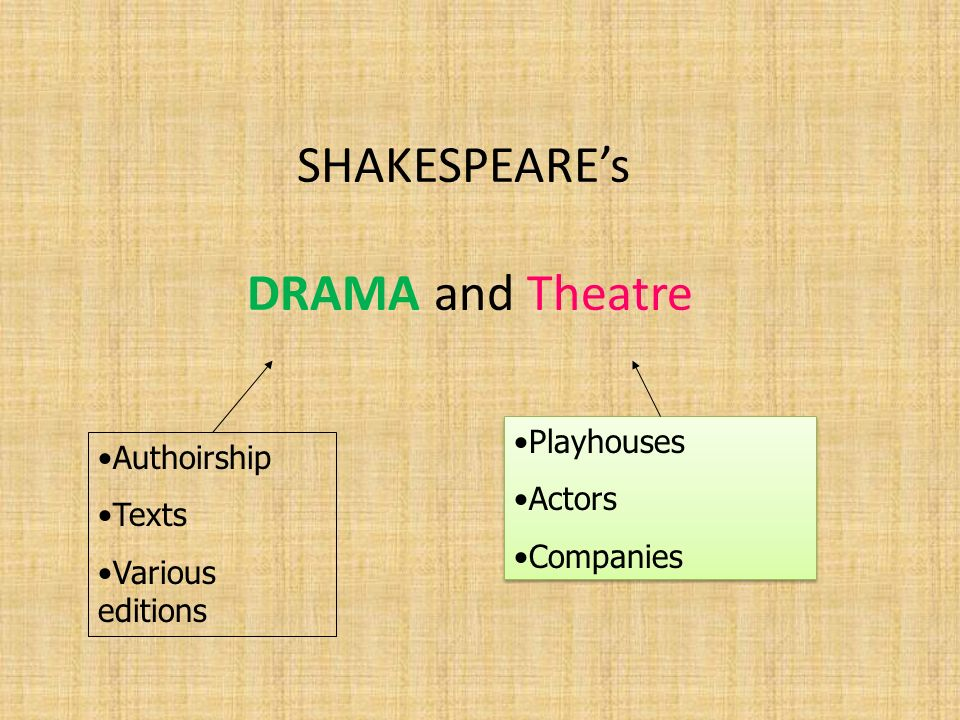 SHAKESPEAREs DRAMA and Theatre Playhouses Actors Companies Playhouses Actors Companies Authoirship Texts Various editions
