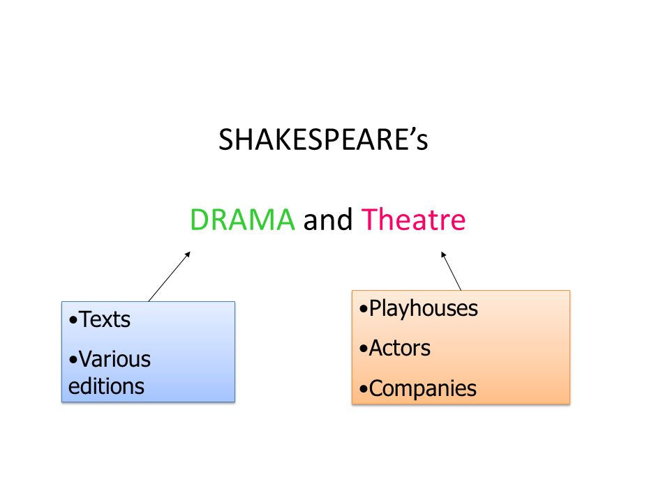 SHAKESPEAREs DRAMA and Theatre Playhouses Actors Companies Playhouses Actors Companies Texts Various editions Texts Various editions