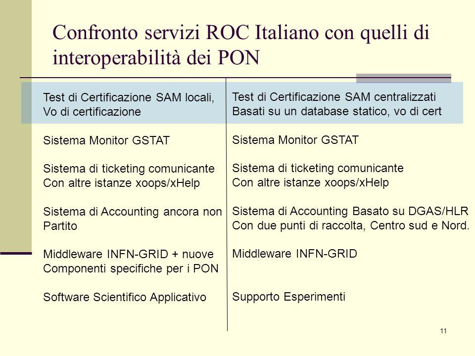 11 Confronto servizi ROC Italiano con quelli di interoperabilità dei PON Test di Certificazione SAM locali, Vo di certificazione Sistema Monitor GSTAT