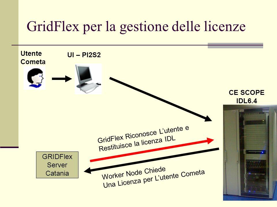 5 CE SCOPE IDL6.4 GRIDFlex Server Catania UI – PI2S2 Utente Cometa Worker Node Chiede Una Licenza per Lutente Cometa GridFlex Riconosce Lutente e Rest