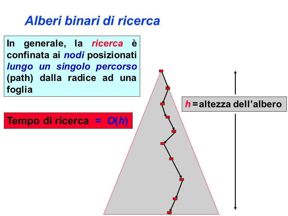 In generale, la ricerca è confinata ai nodi posizionati lungo un singolo percorso (path) dalla radice ad una foglia h = altezza dellalbero Alberi binari di ricerca Tempo di ricerca = O(h)