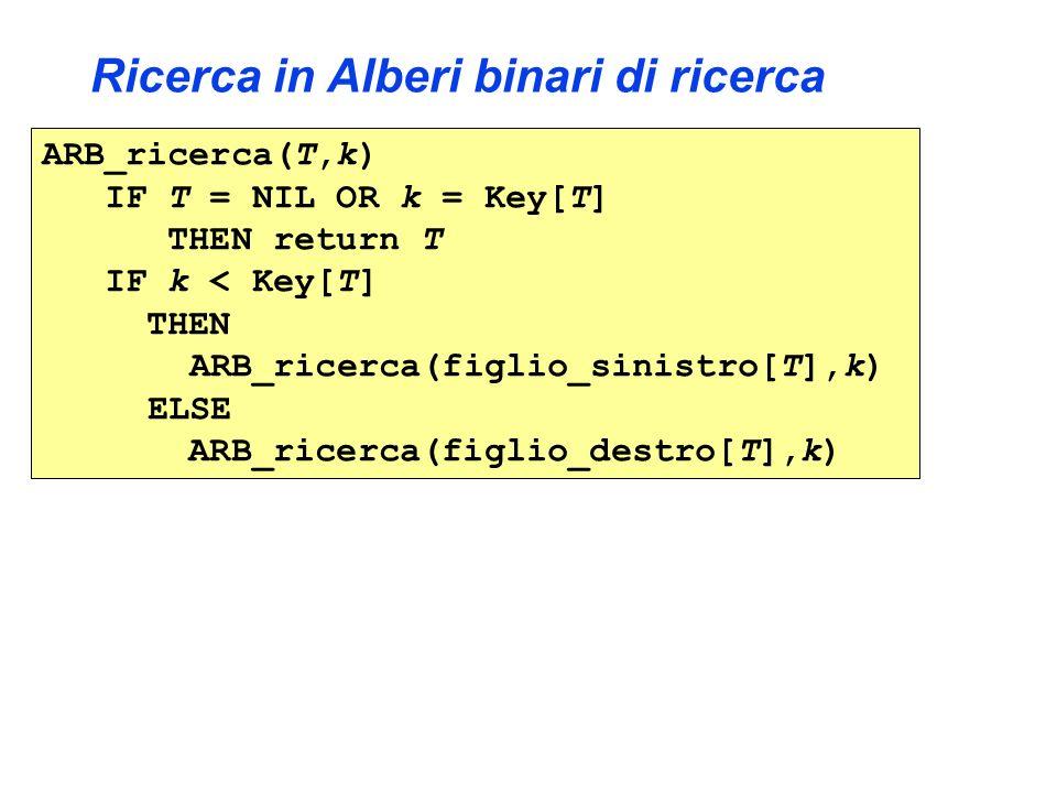 Ricerca in Alberi binari di ricerca ARB_ricerca(T,k) IF T = NIL OR k = Key[T] THEN return T IF k < Key[T] THEN ARB_ricerca(figlio_sinistro[T],k) ELSE ARB_ricerca(figlio_destro[T],k)