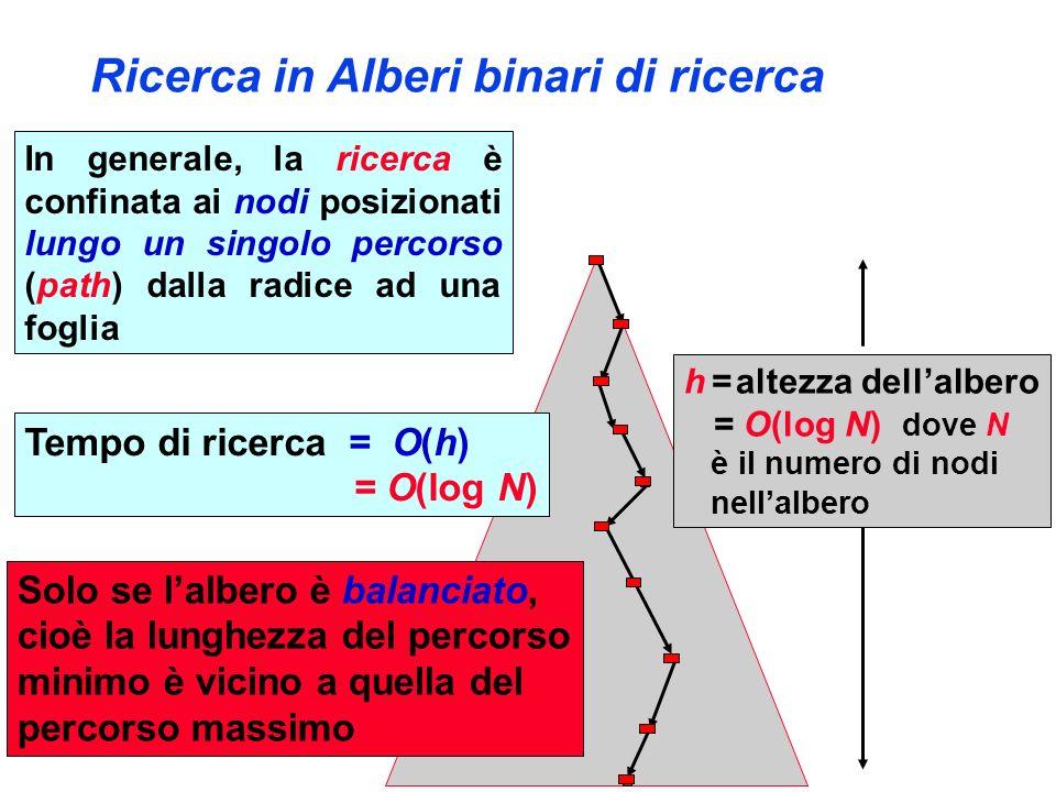 Ricerca in Alberi binari di ricerca In generale, la ricerca è confinata ai nodi posizionati lungo un singolo percorso (path) dalla radice ad una foglia Tempo di ricerca = O(h) = O(log N) h = altezza dellalbero = O(log N) dove N è il numero di nodi nellalbero Solo se lalbero è balanciato, cioè la lunghezza del percorso minimo è vicino a quella del percorso massimo