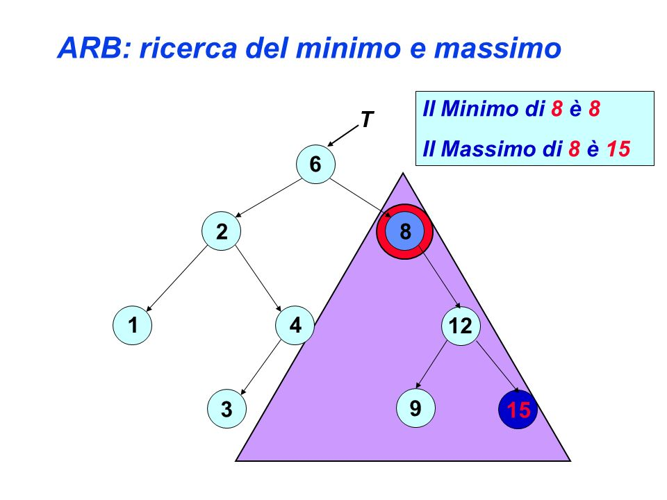 15 ARB: ricerca del minimo e massimo 6 3 8 12 9 T 2 4 1 Il Minimo di 8 è 8 Il Massimo di 8 è 15
