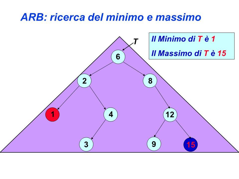 ARB: ricerca del minimo e massimo 6 2 4 3 1 8 12 15 9 T Il Minimo di T è 1 Il Massimo di T è 15
