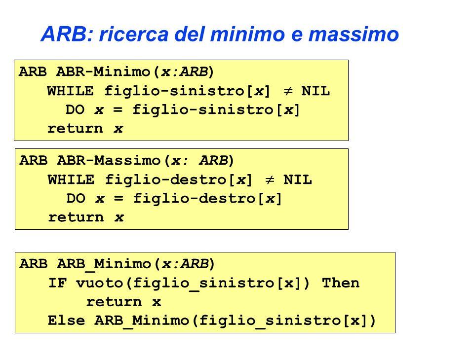 ARB: ricerca del minimo e massimo ARB ABR-Minimo(x:ARB) WHILE figlio-sinistro[x] NIL DO x = figlio-sinistro[x] return x ARB ABR-Massimo(x: ARB) WHILE figlio-destro[x] NIL DO x = figlio-destro[x] return x ARB ARB_Minimo(x:ARB) IF vuoto(figlio_sinistro[x]) Then return x Else ARB_Minimo(figlio_sinistro[x])