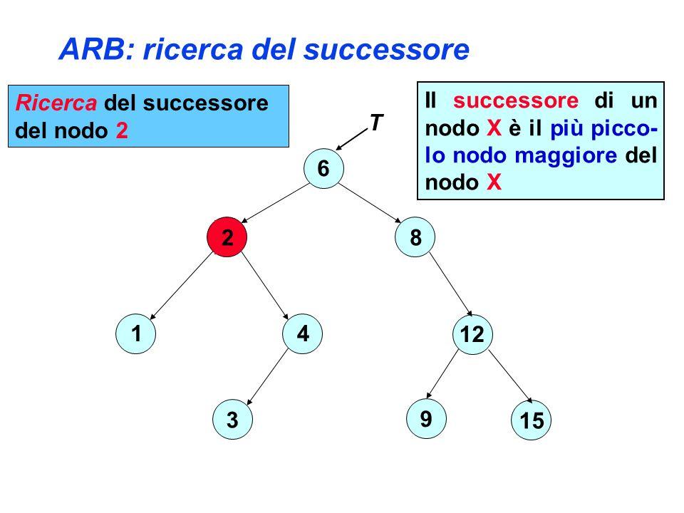 ARB: ricerca del successore 6 2 4 3 1 8 12 15 9 T Ricerca del successore del nodo 2 Il successore di un nodo X è il più picco- lo nodo maggiore del nodo X