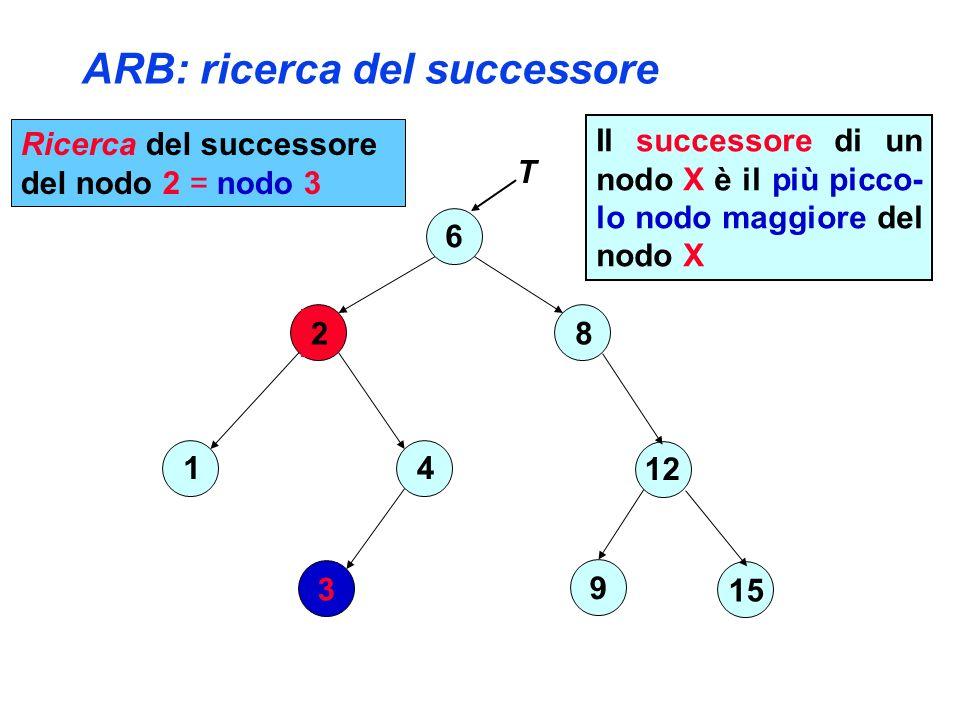 ARB: ricerca del successore 6 2 4 3 1 8 12 15 9 T Ricerca del successore del nodo 2 = nodo 3 Il successore di un nodo X è il più picco- lo nodo maggiore del nodo X