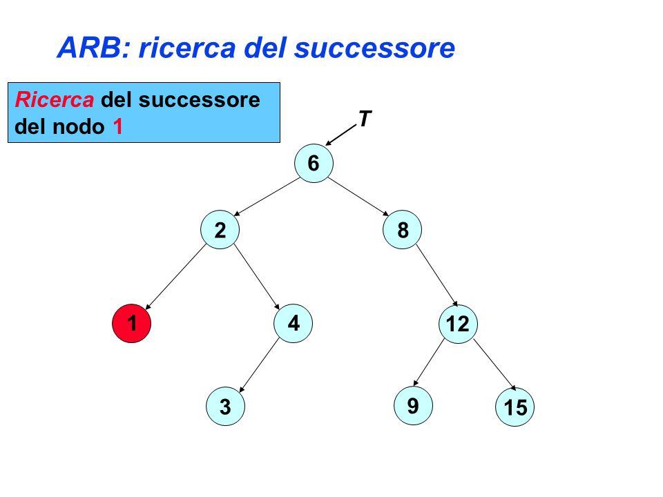 ARB: ricerca del successore 6 2 4 3 1 8 12 15 9 T Ricerca del successore del nodo 1