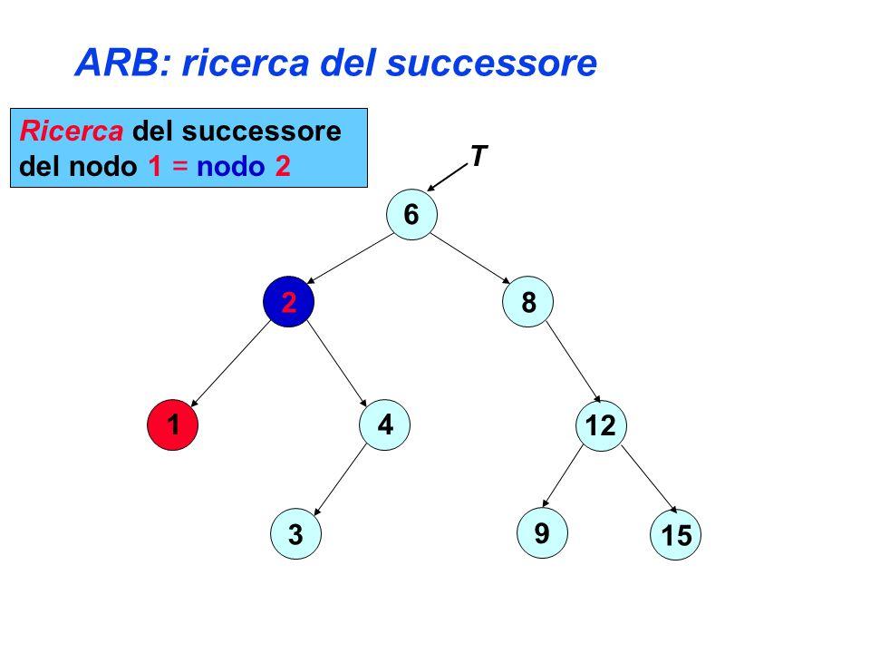 ARB: ricerca del successore 6 2 4 3 1 8 12 15 9 T Ricerca del successore del nodo 1 = nodo 2