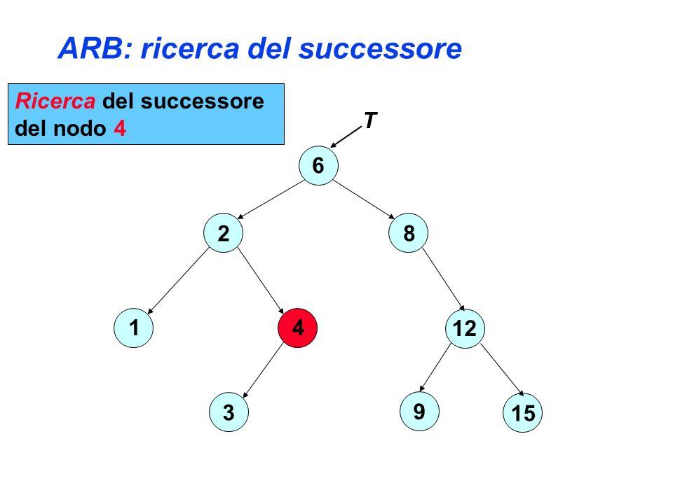 ARB: ricerca del successore 6 2 4 3 1 8 12 15 9 T Ricerca del successore del nodo 4