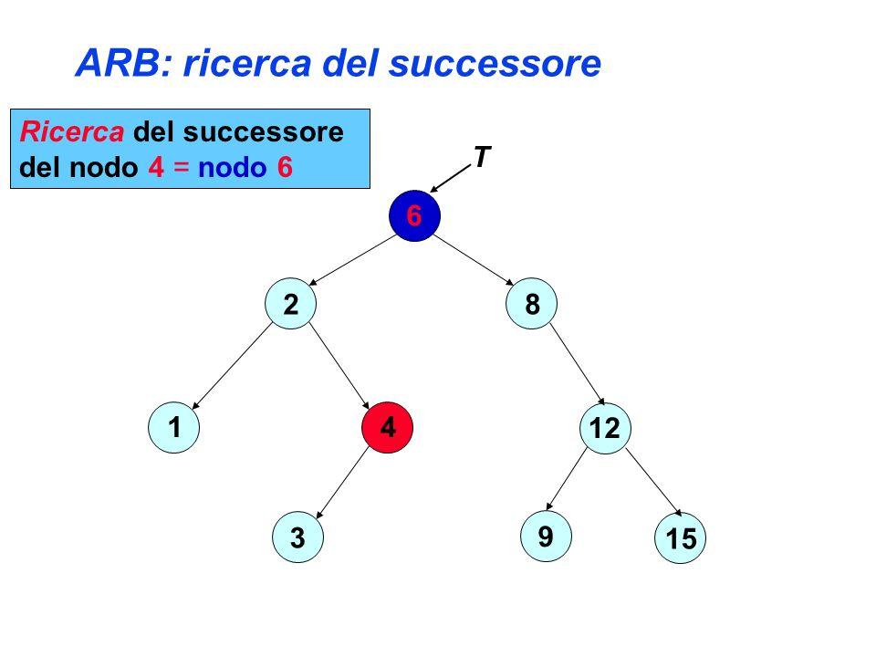 ARB: ricerca del successore 6 2 4 3 1 8 12 15 9 T Ricerca del successore del nodo 4 = nodo 6