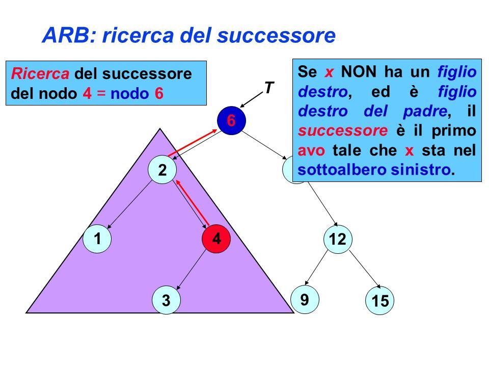 ARB: ricerca del successore 6 2 4 3 1 8 12 15 9 T Ricerca del successore del nodo 4 = nodo 6 Se x NON ha un figlio destro, ed è figlio destro del padre, il successore è il primo avo tale che x sta nel sottoalbero sinistro.