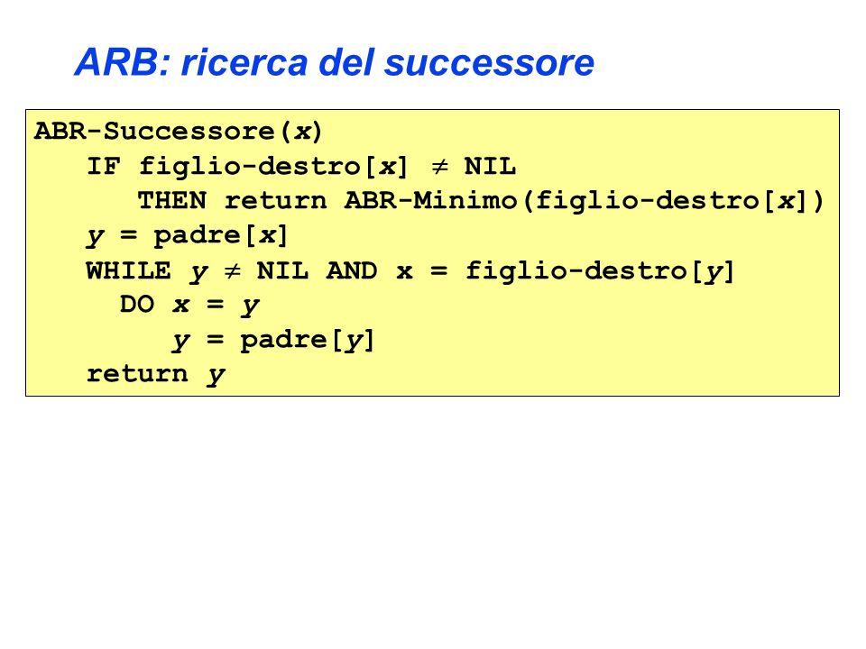 ARB: ricerca del successore ABR-Successore(x) IF figlio-destro[x] NIL THEN return ABR-Minimo(figlio-destro[x]) y = padre[x] WHILE y NIL AND x = figlio-destro[y] DO x = y y = padre[y] return y