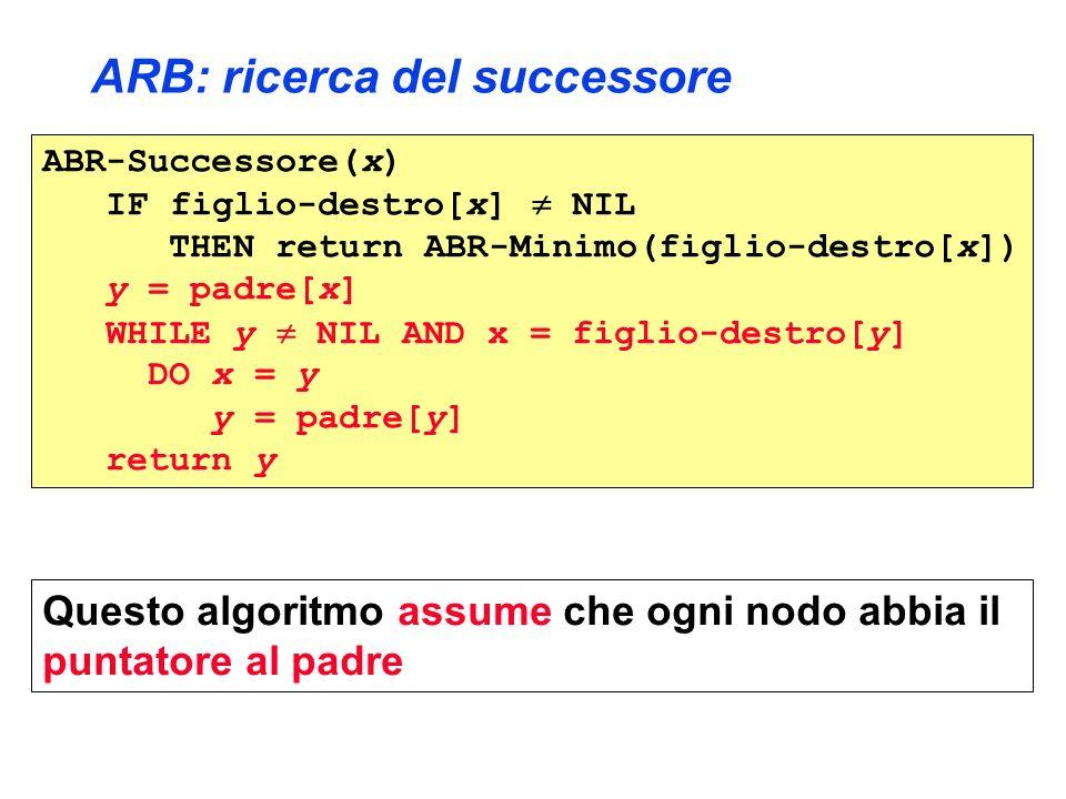 ARB: ricerca del successore ABR-Successore(x) IF figlio-destro[x] NIL THEN return ABR-Minimo(figlio-destro[x]) y = padre[x] WHILE y NIL AND x = figlio-destro[y] DO x = y y = padre[y] return y Questo algoritmo assume che ogni nodo abbia il puntatore al padre