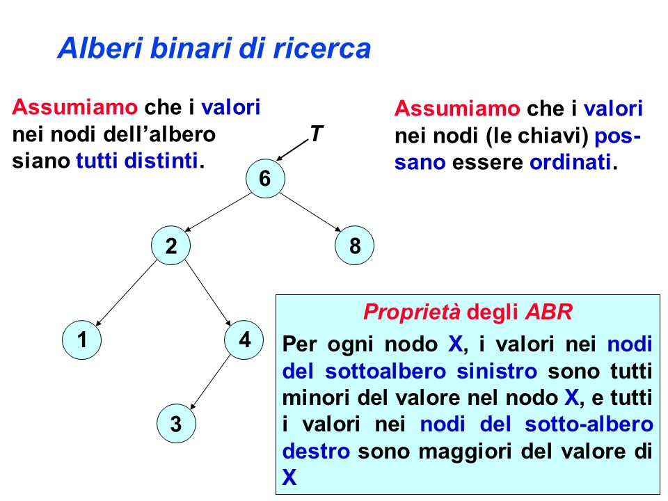 Alberi binari di ricerca Proprietà degli ABR Per ogni nodo X, i valori nei nodi del sottoalbero sinistro sono tutti minori del valore nel nodo X, e tutti i valori nei nodi del sotto-albero destro sono maggiori del valore di X Assumiamo che i valori nei nodi dellalbero siano tutti distinti.